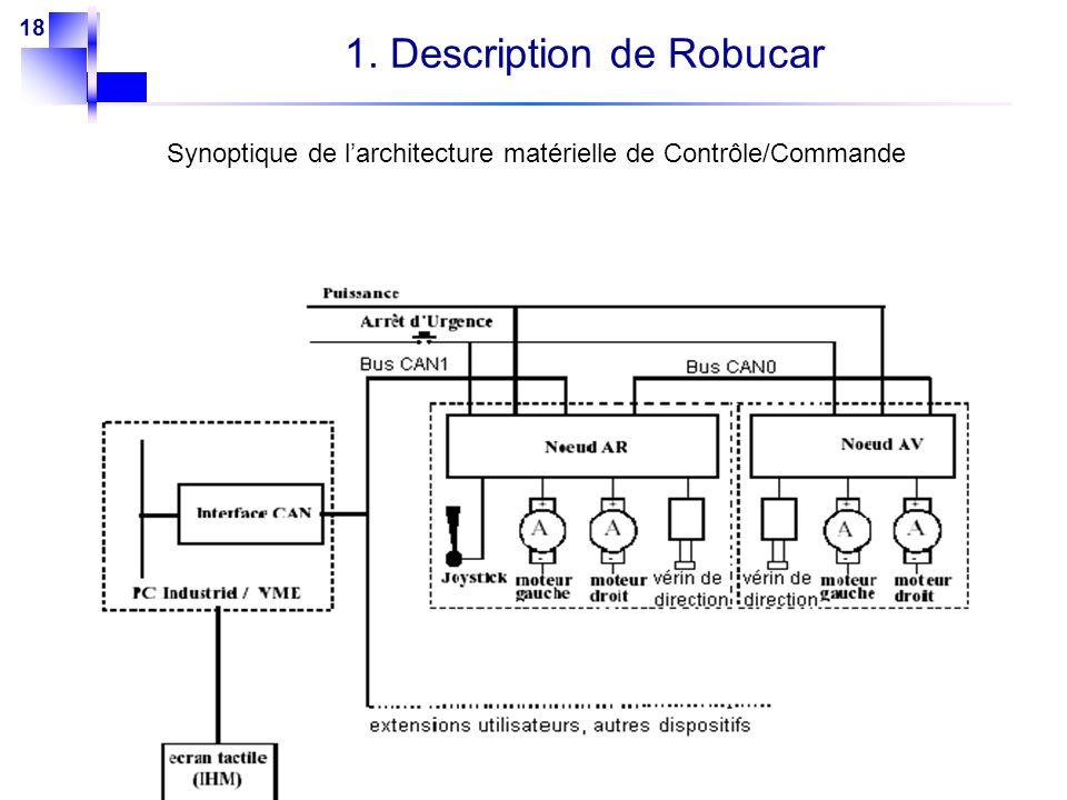 18 1. Description de Robucar Synoptique de larchitecture matérielle de Contrôle/Commande