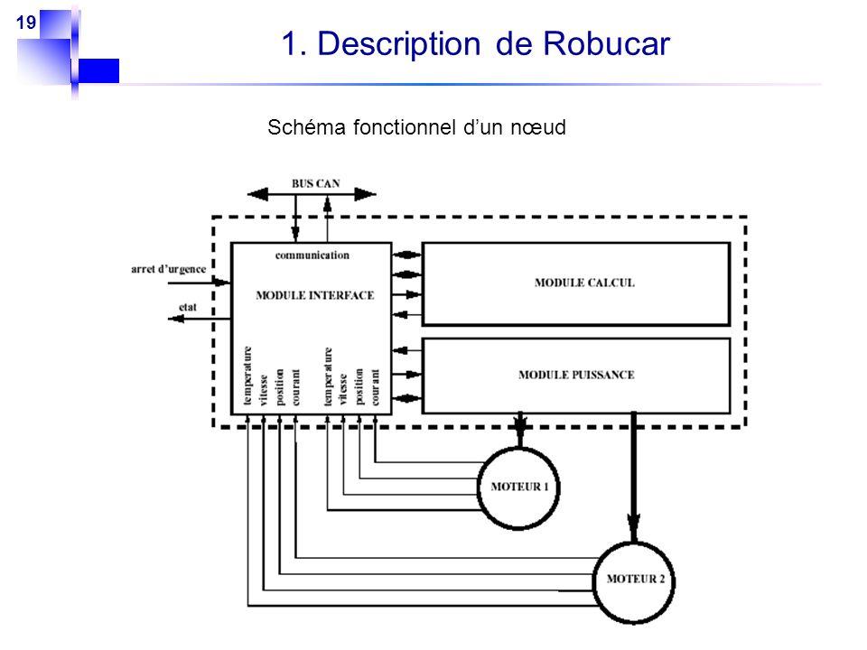 19 1. Description de Robucar Schéma fonctionnel dun nœud