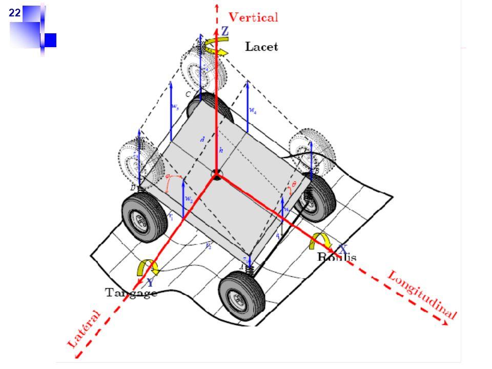 23 Schéma du véhicule 2 Modélisation non linéaire de la dynamique du véhicule