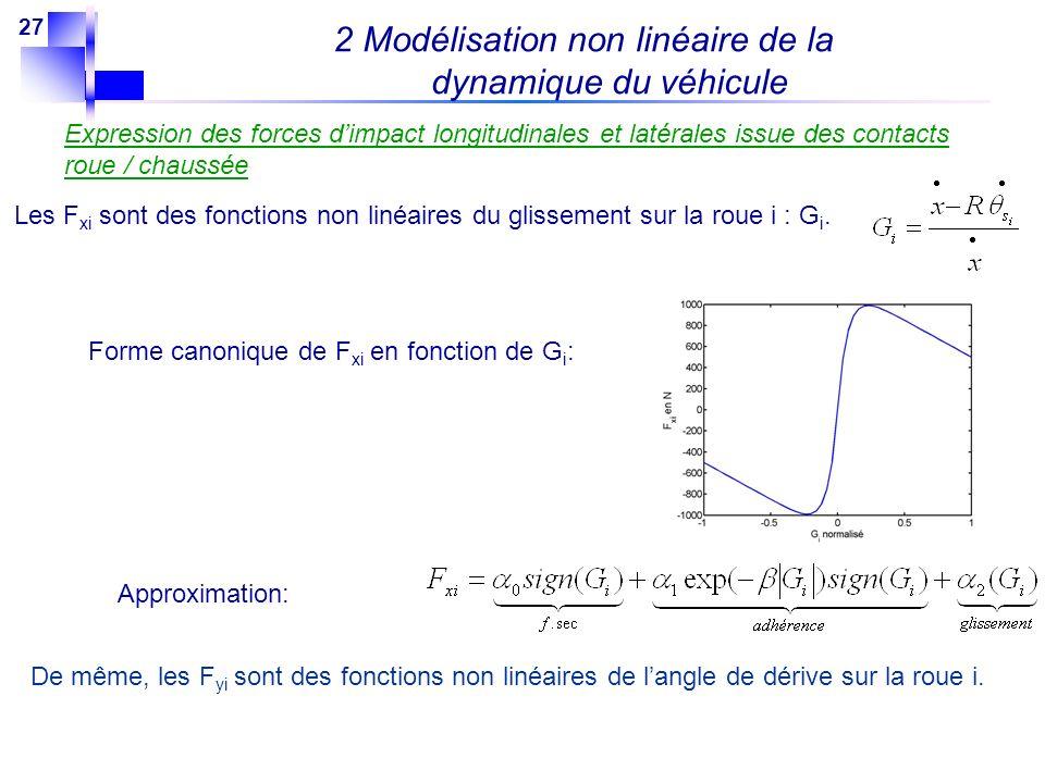27 Expression des forces dimpact longitudinales et latérales issue des contacts roue / chaussée Les F xi sont des fonctions non linéaires du glissemen