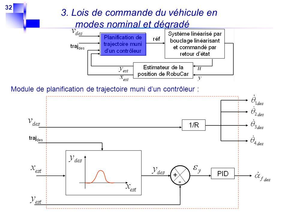 32 3. Lois de commande du véhicule en modes nominal et dégradé Module de planification de trajectoire muni dun contrôleur :