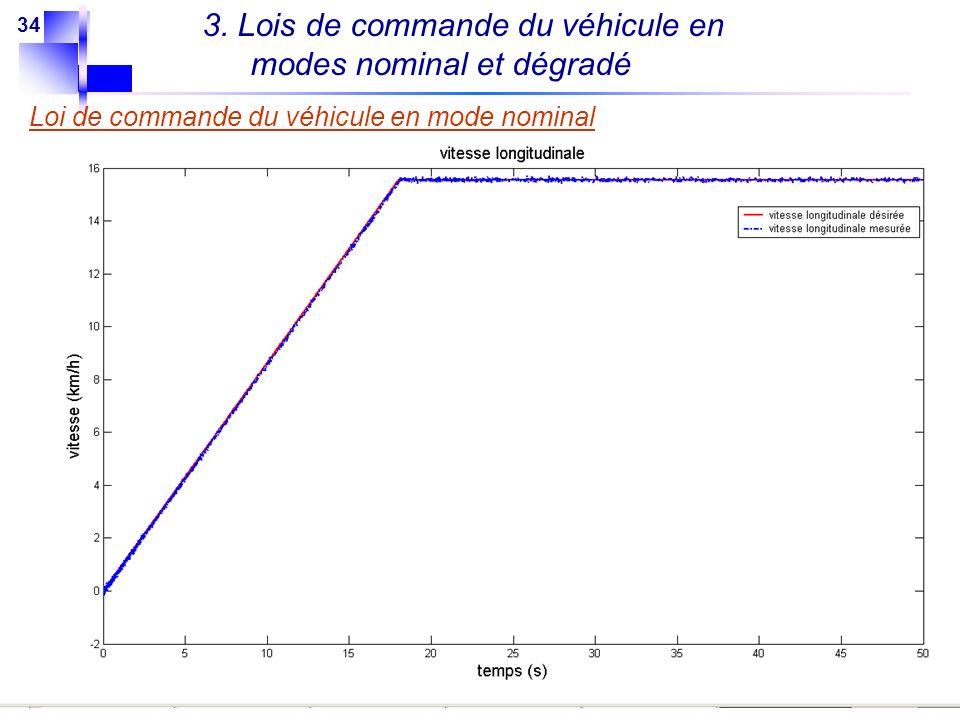 34 3. Lois de commande du véhicule en modes nominal et dégradé Loi de commande du véhicule en mode nominal