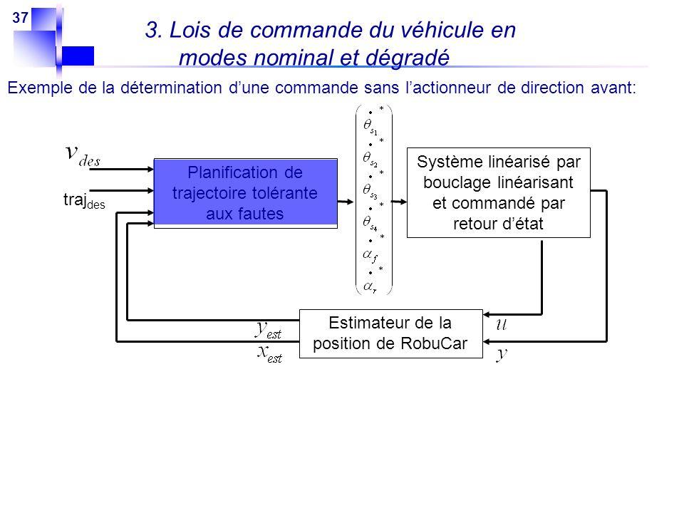 37 3. Lois de commande du véhicule en modes nominal et dégradé Exemple de la détermination dune commande sans lactionneur de direction avant: Planific