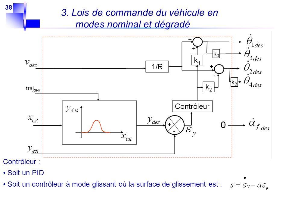 38 Contrôleur : Soit un PID Soit un contrôleur à mode glissant où la surface de glissement est : 3. Lois de commande du véhicule en modes nominal et d