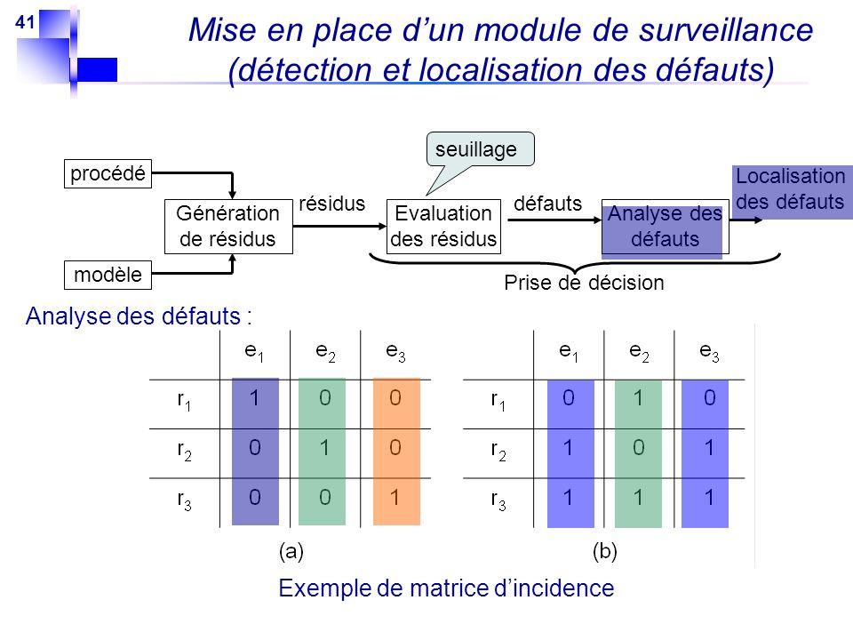 41 modèle procédé Génération de résidus Evaluation des résidus Analyse des défauts résidus seuillage Localisation des défauts défauts Prise de décisio