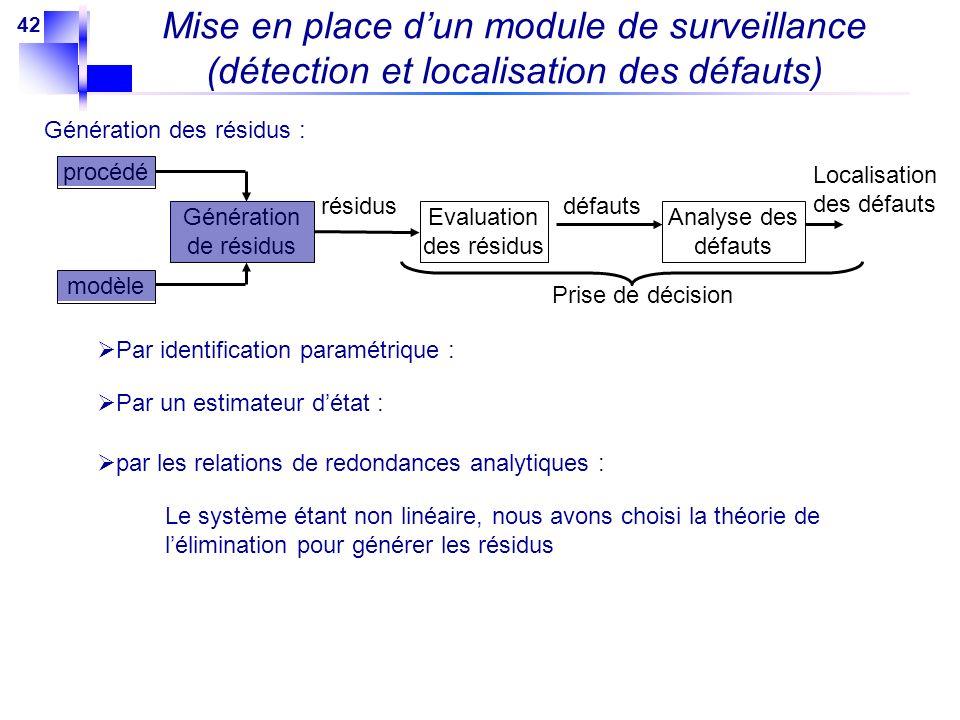 42 Génération des résidus : Par identification paramétrique : Mise en place dun module de surveillance (détection et localisation des défauts) modèle
