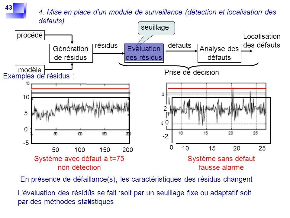 43 En présence de défaillance(s), les caractéristiques des résidus changent 0 0 5 10 -5 50100150200 0 2 -2 0 10152025 Système avec défaut à t=75 non d