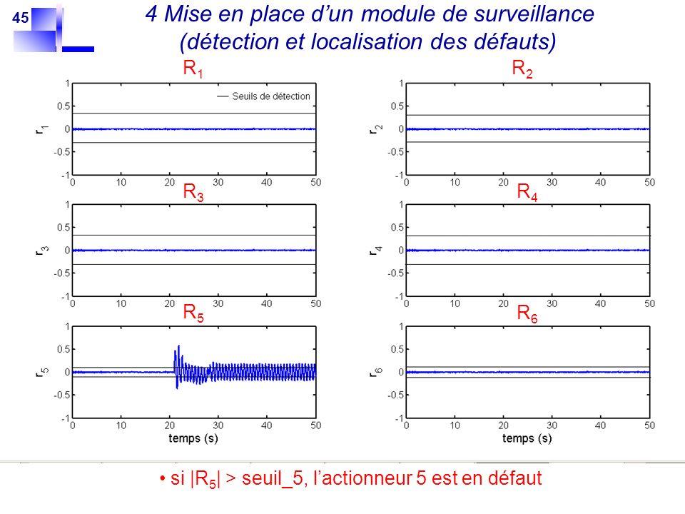 45 4 Mise en place dun module de surveillance (détection et localisation des défauts) si |R 5 | > seuil_5, lactionneur 5 est en défaut R1R1 R2R2 R3R3