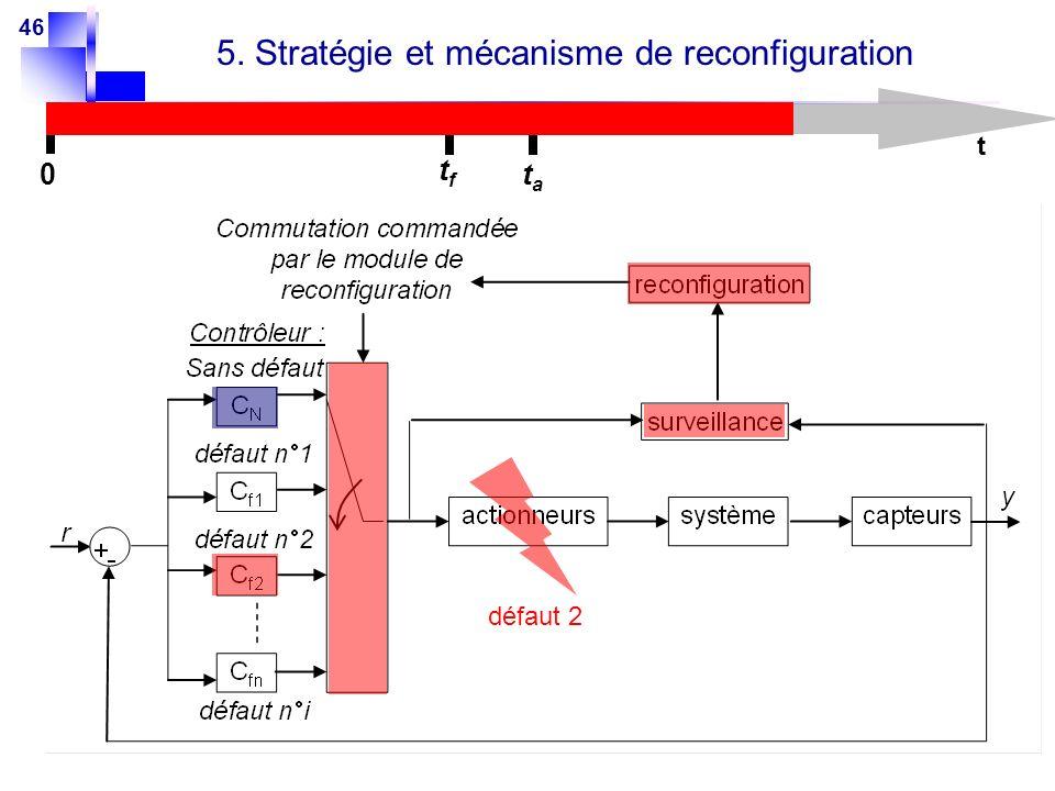 46 5. Stratégie et mécanisme de reconfiguration t 0 tftf tata défaut 2