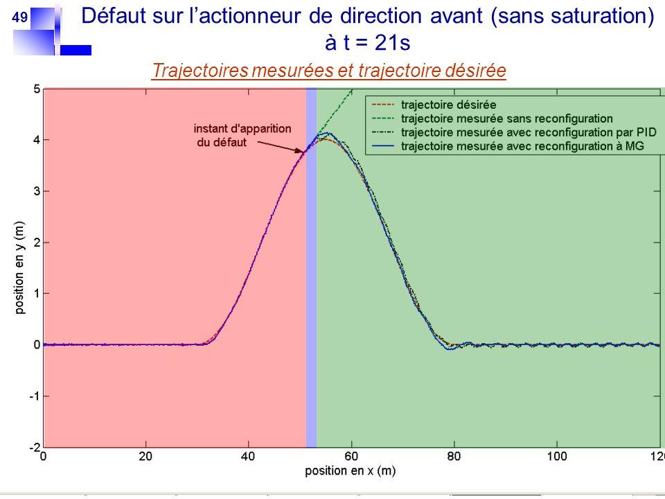 49 Trajectoires mesurées et trajectoire désirée Défaut sur lactionneur de direction avant (sans saturation) à t = 21s