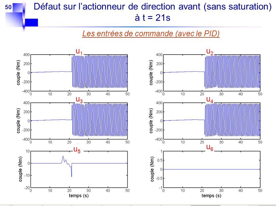 50 Les entrées de commande (avec le PID) u1u1 u2u2 u3u3 u4u4 u5u5 u6u6 Défaut sur lactionneur de direction avant (sans saturation) à t = 21s