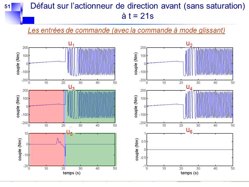 51 Les entrées de commande (avec la commande à mode glissant) u1u1 u2u2 u3u3 u4u4 u5u5 u6u6 Défaut sur lactionneur de direction avant (sans saturation