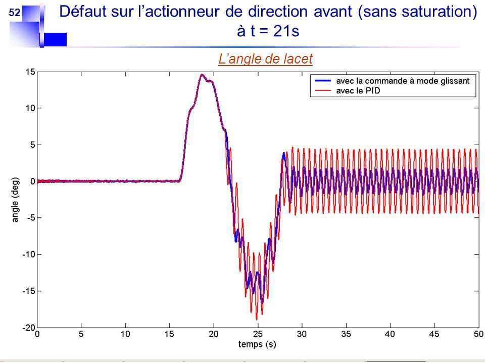 52 Langle de lacet Défaut sur lactionneur de direction avant (sans saturation) à t = 21s
