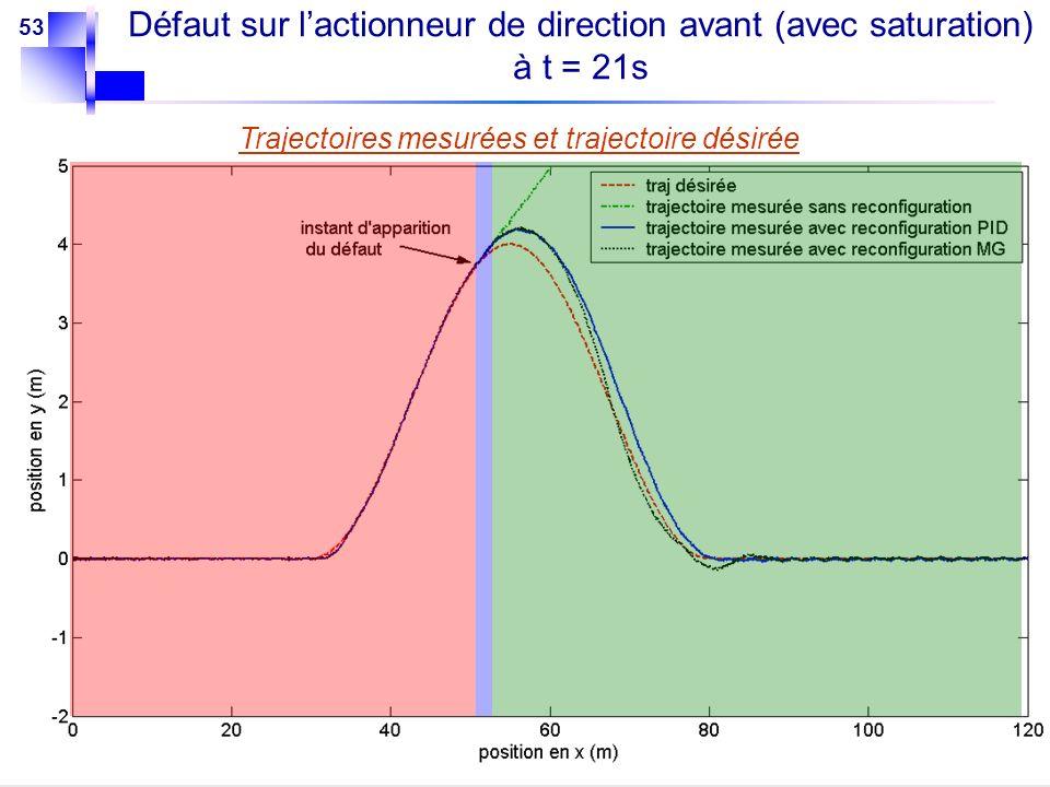 53 Trajectoires mesurées et trajectoire désirée Défaut sur lactionneur de direction avant (avec saturation) à t = 21s