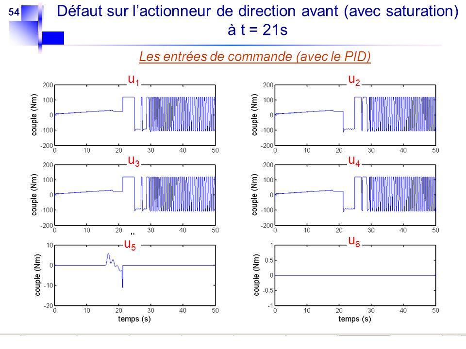 54 Les entrées de commande (avec le PID) u1u1 u2u2 u3u3 u4u4 u5u5 u6u6 Défaut sur lactionneur de direction avant (avec saturation) à t = 21s