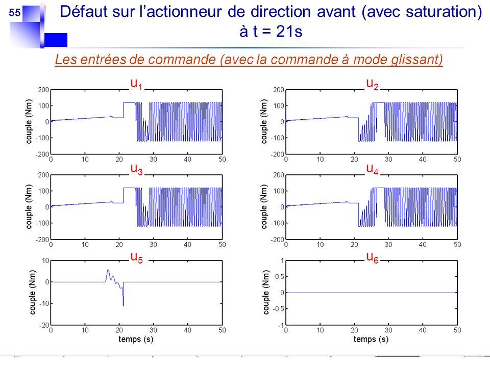 55 Les entrées de commande (avec la commande à mode glissant) u1u1 u2u2 u3u3 u4u4 u5u5 u6u6 Défaut sur lactionneur de direction avant (avec saturation