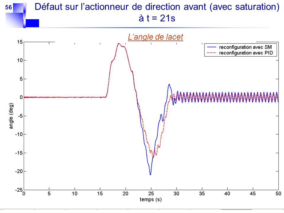 56 Langle de lacet Défaut sur lactionneur de direction avant (avec saturation) à t = 21s
