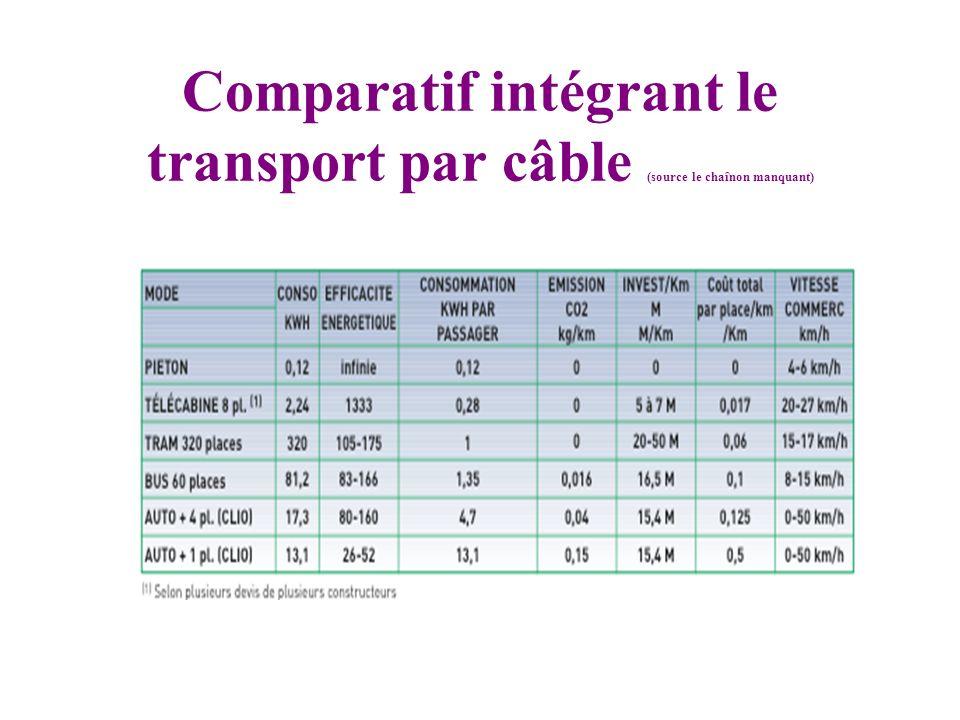 Comparatif intégrant le transport par câble (source le chaînon manquant)