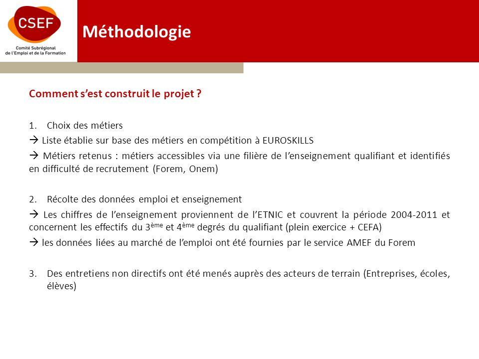 Méthodologie Comment sest construit le projet .