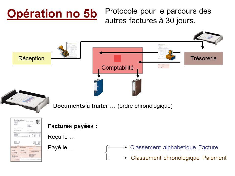 Opération no 5b Protocole pour le parcours des autres factures à 30 jours. Comptabilité TrésorerieRéception Documents à traiter … (ordre chronologique