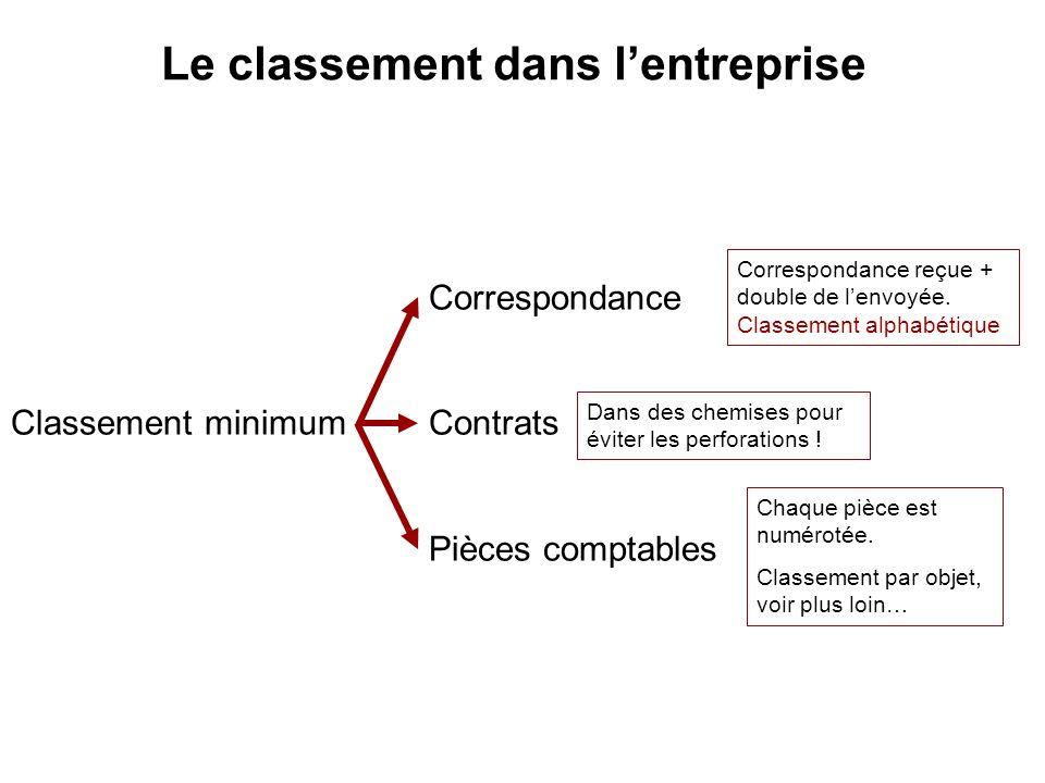 Le classement dans lentreprise Correspondance Classement minimum Contrats Pièces comptables Correspondance reçue + double de lenvoyée. Classement alph