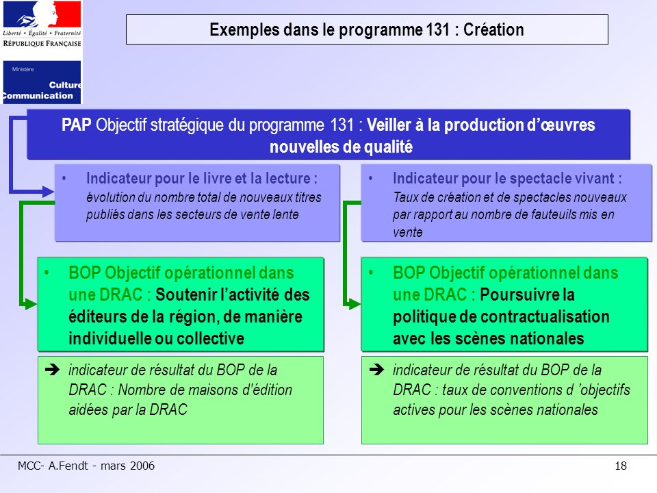 MCC- A.Fendt - mars 200618 Exemples dans le programme 131 : Création PAP Objectif stratégique du programme 131 : Veiller à la production dœuvres nouve