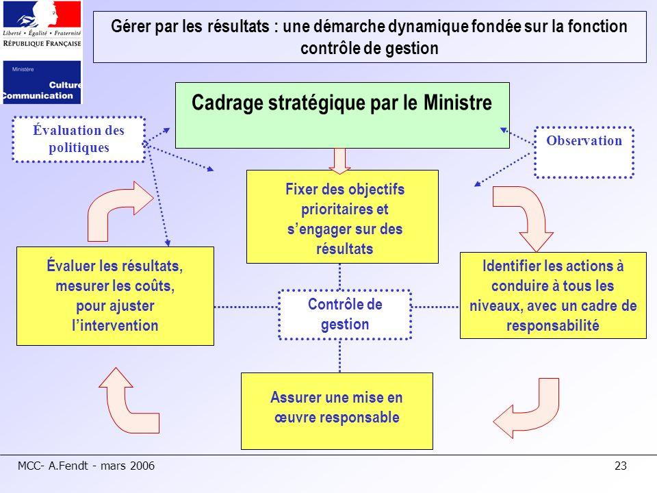 MCC- A.Fendt - mars 200623 Gérer par les résultats : une démarche dynamique fondée sur la fonction contrôle de gestion Cadrage stratégique par le Mini