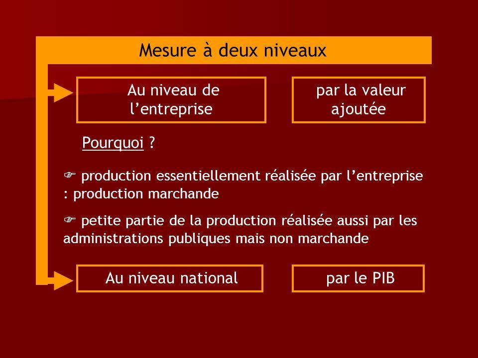 production essentiellement réalisée par lentreprise : production marchande petite partie de la production réalisée aussi par les administrations publi