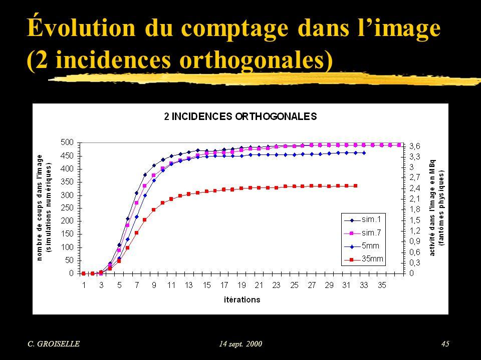 C. GROISELLE14 sept. 200045 Évolution du comptage dans limage (2 incidences orthogonales)