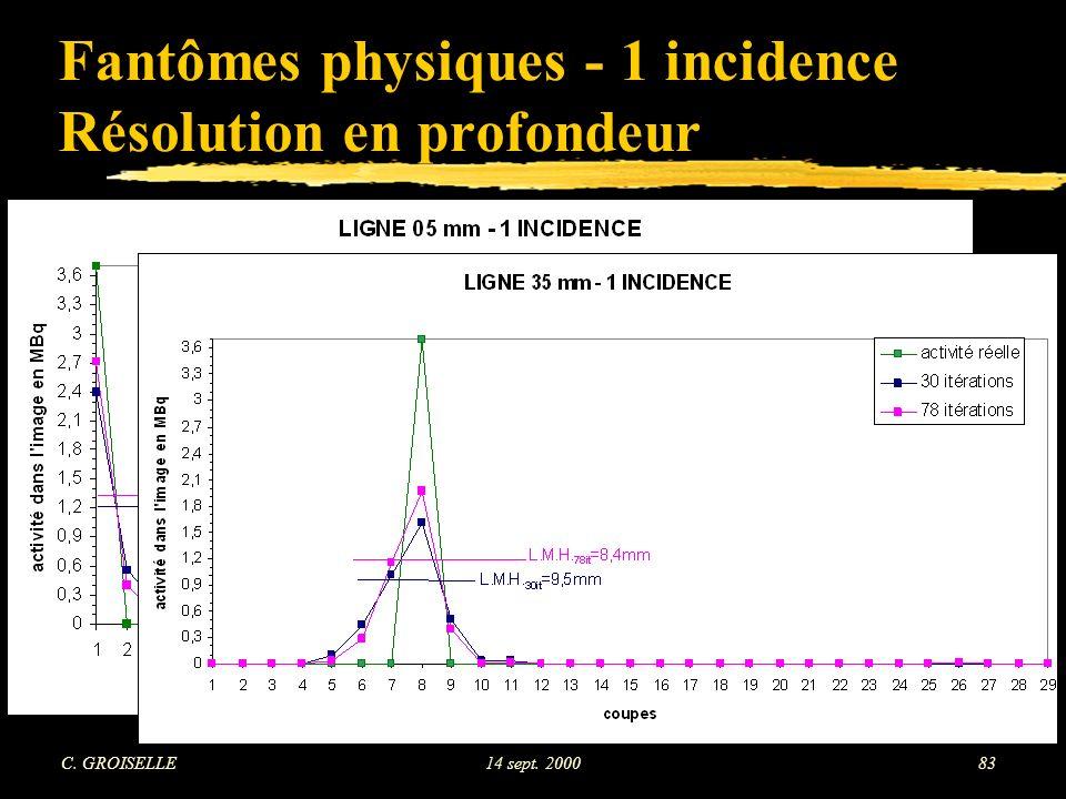 C. GROISELLE14 sept. 200083 Fantômes physiques - 1 incidence Résolution en profondeur