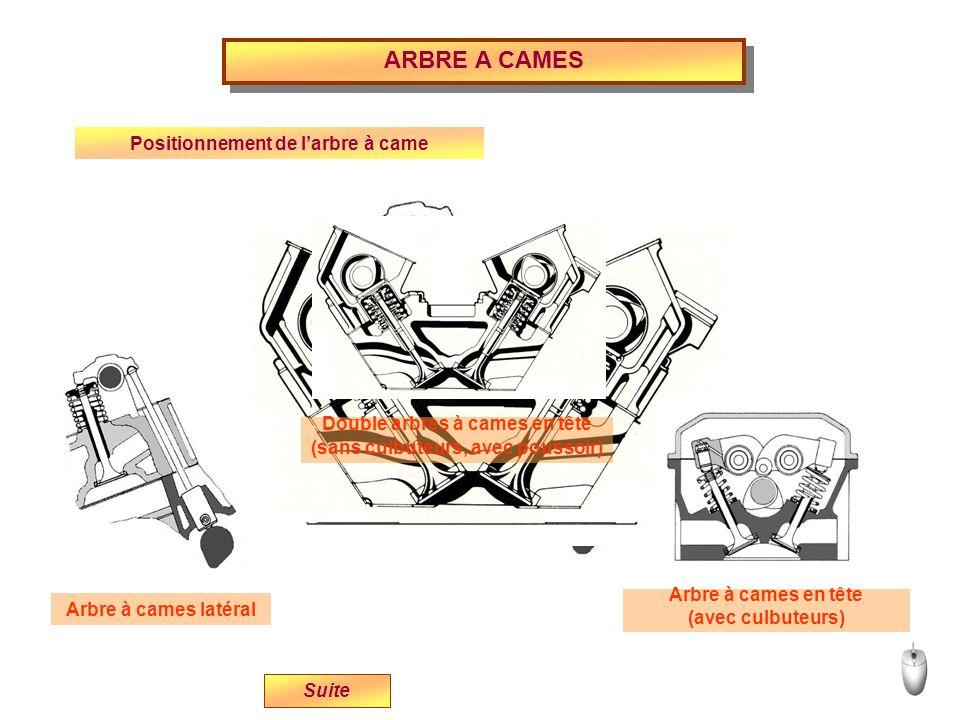 Positionnement de larbre à came Arbre à cames latéral Arbre à cames en tête (avec culbuteurs) Suite Double arbres à cames en tête (sans culbuteurs, av