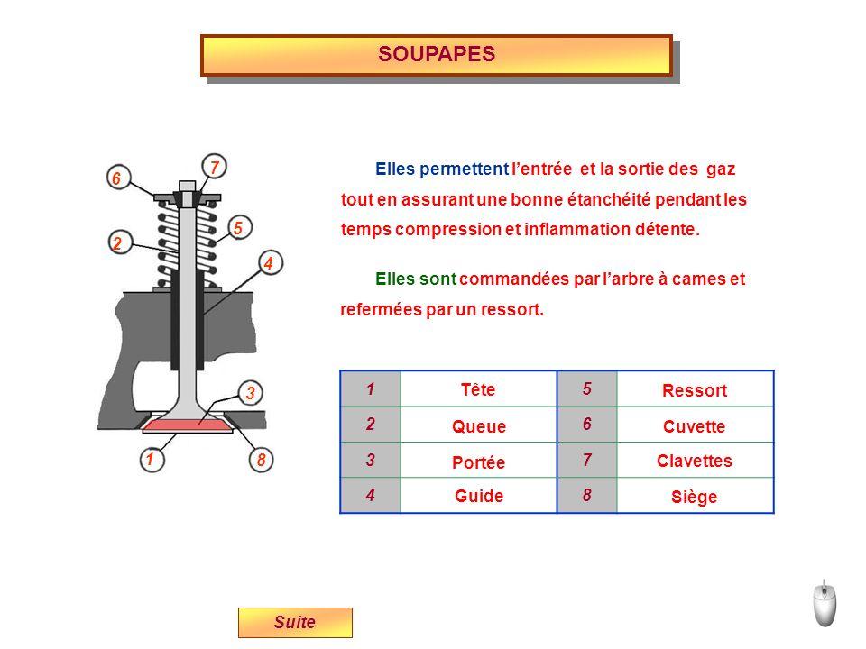 SOUPAPES - Le diamètre de leur tête doit être important - Langle de portée des soupapes sur leurs - Les soupapes dadmission qui subissent des températures Suite pour ne pas freiner les gaz.