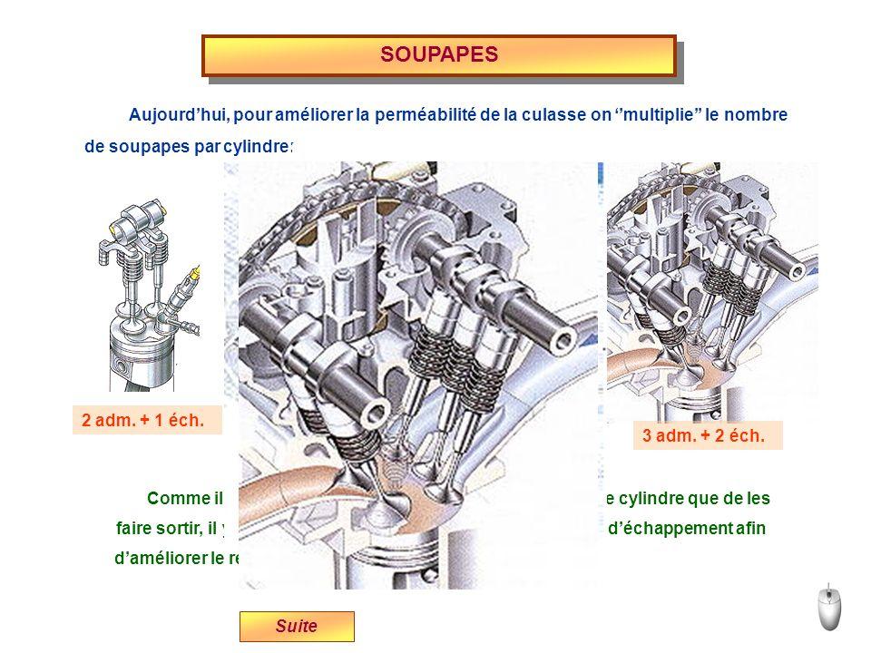 SOUPAPES Aujourdhui, pour améliorer la perméabilité de la culasse on multiplie le nombre 2 adm. + 1 éch. 2 adm. + 2 éch. 3 adm. + 2 éch. Suite de soup