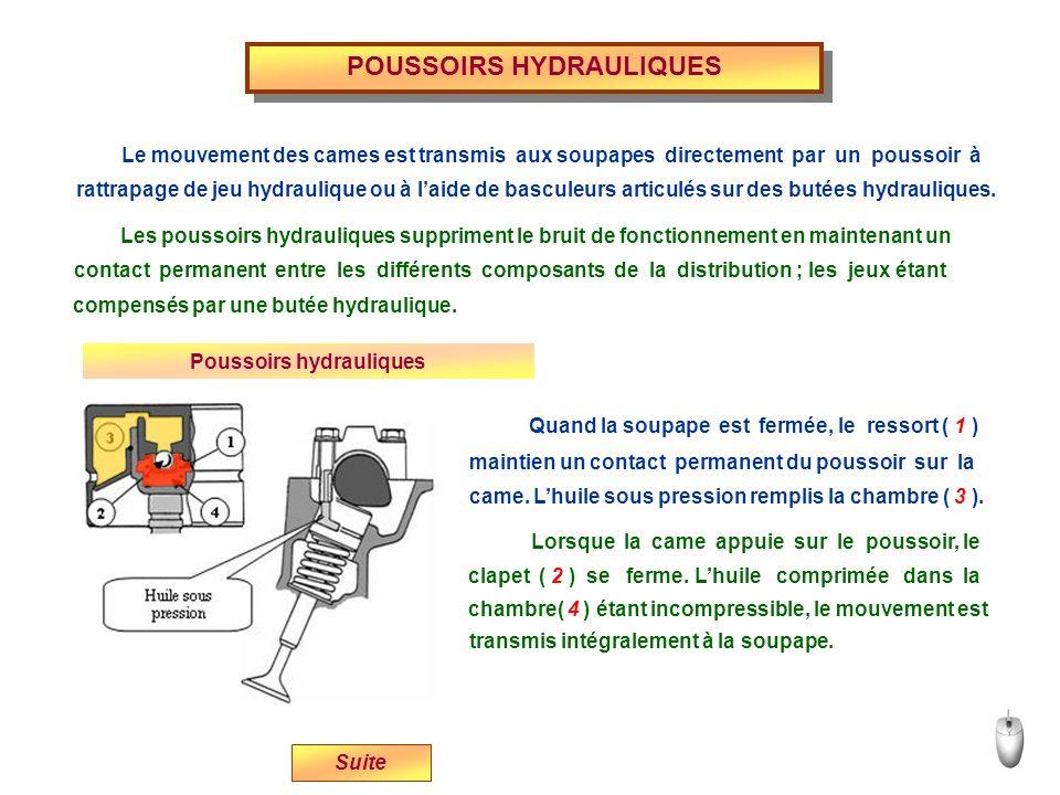 POUSSOIRS HYDRAULIQUES Le mouvement des cames est transmis aux soupapes directement par un poussoir à rattrapage de jeu hydraulique ou à laide de basc
