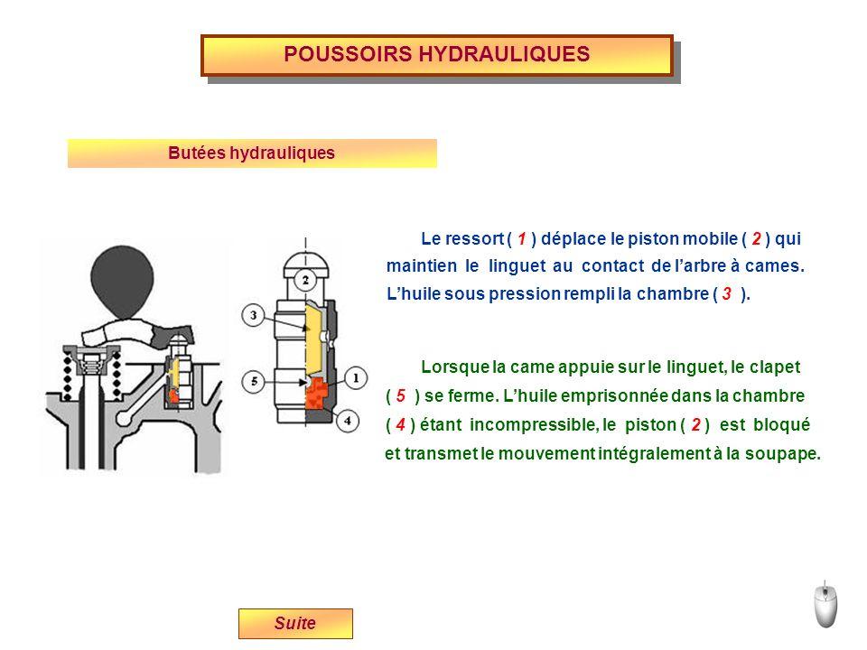 POUSSOIRS HYDRAULIQUES Butées hydrauliques Lhuile sous pression rempli la chambre ( 3 ). Le ressort ( 1 ) déplace le piston mobile ( 2 ) qui maintien