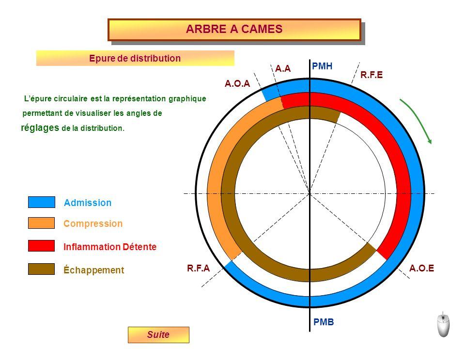 A.O.A R.F.A A.O.E R.F.E A.A PMH PMB Admission Compression Inflammation Détente Échappement Lépure circulaire est la représentation graphique permettan