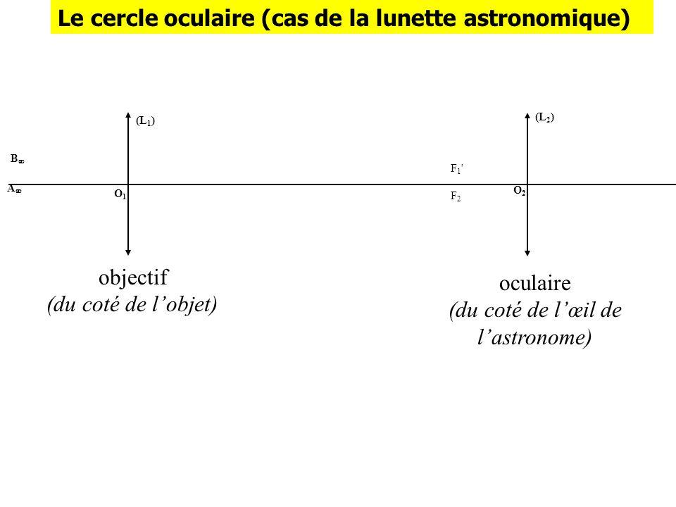 Le cercle oculaire (cas de la lunette astronomique) (L 1 ) O1O1 B A (L 2 ) O2O2 F1'F2F1'F2 objectif (du coté de lobjet) oculaire (du coté de lœil de l