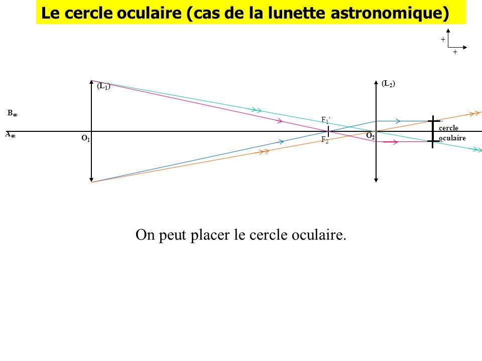 (L 1 ) O1O1 B A + + (L 2 ) O2O2 F1'F2F1'F2 cercle oculaire On peut placer le cercle oculaire. Le cercle oculaire (cas de la lunette astronomique)