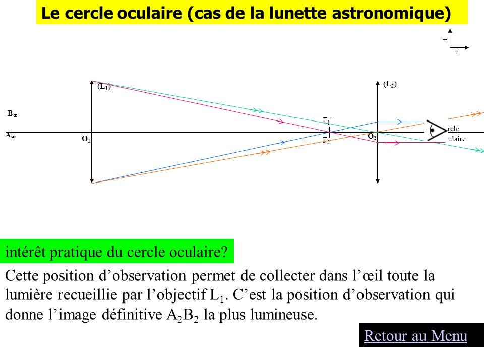 (L 1 ) O1O1 B A + + (L 2 ) O2O2 F1'F2F1'F2 cercle oculaire intérêt pratique du cercle oculaire? Cette position dobservation permet de collecter dans l