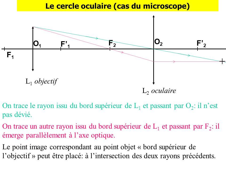 F2F2 L 1 objectif L 2 oculaire F1F1 F1F1 O1O1 O2O2 F2F2 Le cercle oculaire (cas du microscope) On trace le rayon issu du bord supérieur de L 1 et pass