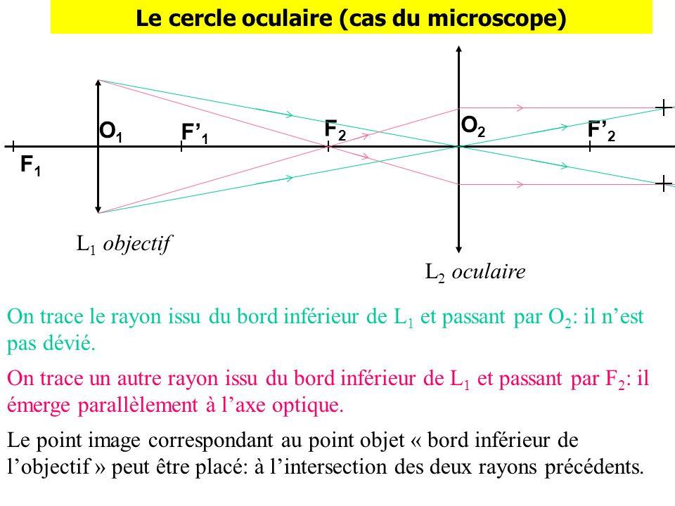 F2F2 L 1 objectif L 2 oculaire F1F1 F1F1 O1O1 O2O2 F2F2 Le cercle oculaire (cas du microscope) On trace le rayon issu du bord inférieur de L 1 et pass