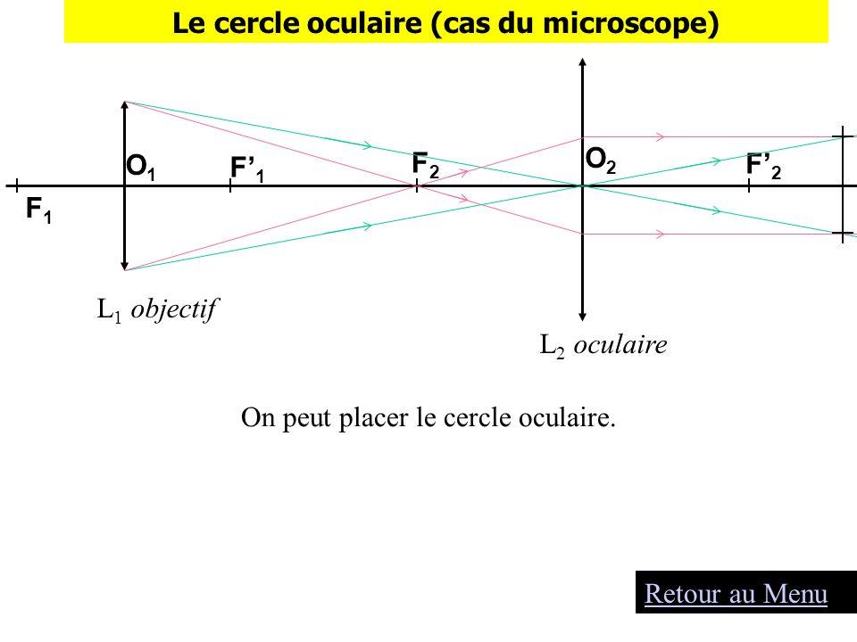 On peut placer le cercle oculaire. F2F2 L 1 objectif L 2 oculaire F1F1 F1F1 O1O1 O2O2 F2F2 Le cercle oculaire (cas du microscope) Retour au Menu