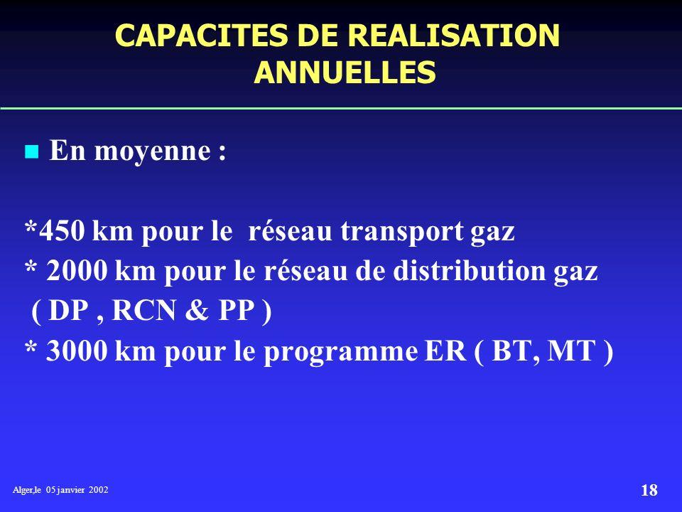 Alger,le 05 janvier 2002 17 MOYENS DE REALISATION RECENSES: * 20 Bureaux d études. * 26 Entreprises de réalisation de conduites transport gaz. * 80 En