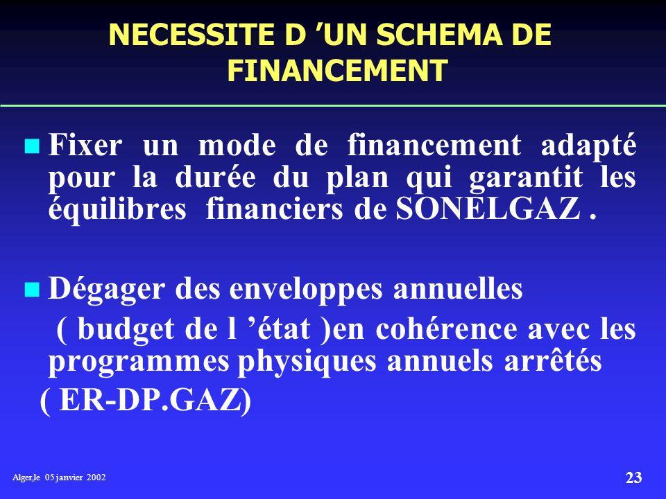 Alger,le 05 janvier 2002 22 Une meilleure programmation en termes de (d ): * Etudes : tracé,études de terrain,arrêté d approbation,arrêté de servitude