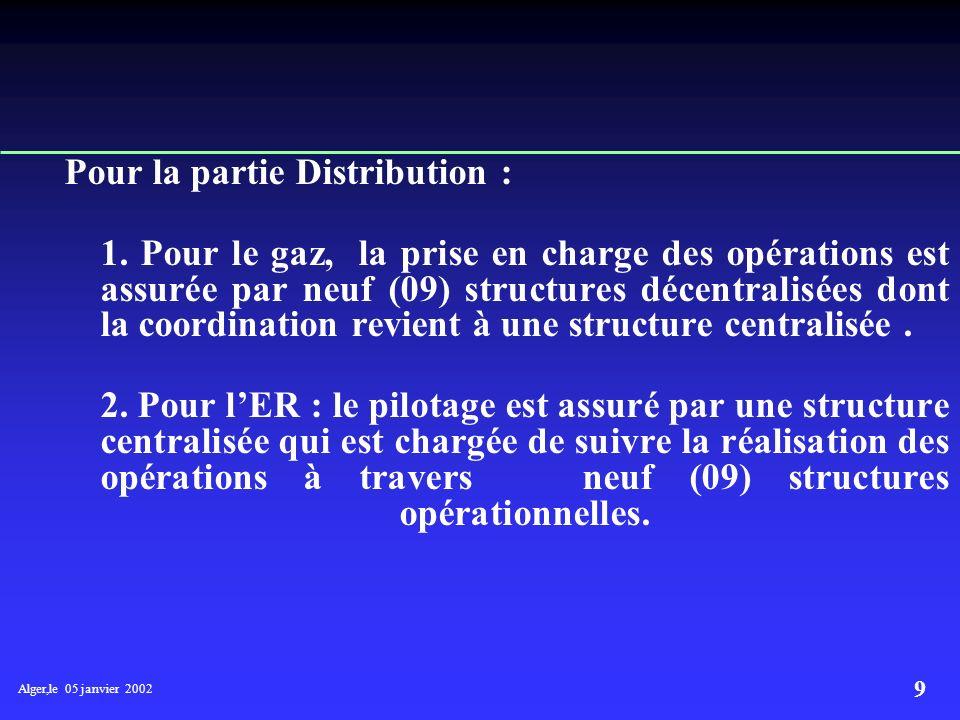 Alger,le 05 janvier 2002 8 L ORGANISATION A- Structures de prise en charge des programmes Deux Directions assurent le suivi de l opération de réalisat