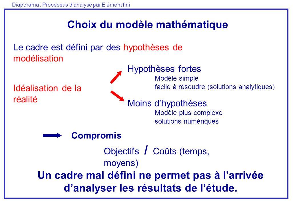 Diaporama : Processus danalyse par Elément fini Choix du modèle mathématique Le cadre est défini par des hypothèses de modélisation Un cadre mal défini ne permet pas à larrivée danalyser les résultats de létude.