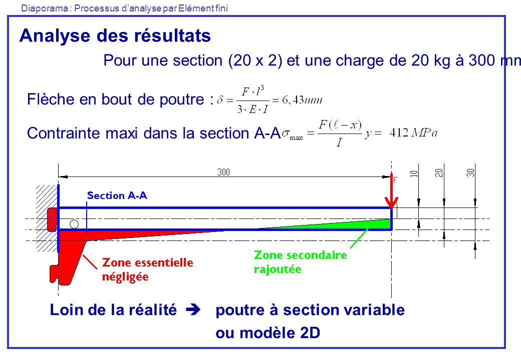 Diaporama : Processus danalyse par Elément fini Analyse des résultats Pour une section (20 x 2) et une charge de 20 kg à 300 mm Flèche en bout de poutre : Loin de la réalité poutre à section variable ou modèle 2D Contrainte maxi dans la section A-A