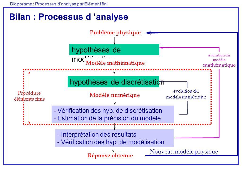 Diaporama : Processus danalyse par Elément fini Problème physique hypothèses de discrétisation hypothèses de modélisation Réponse obtenue - Interprétation des résultats - Vérification des hyp.