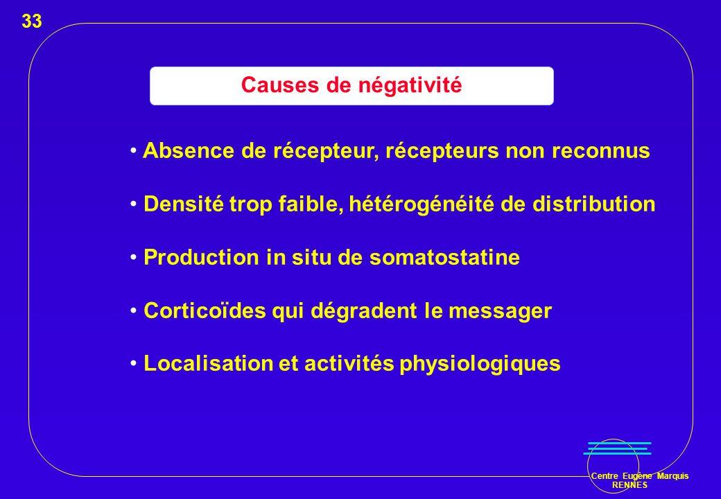 Centre Eugène Marquis RENNES Causes de négativité Absence de récepteur, récepteurs non reconnus Densité trop faible, hétérogénéité de distribution Pro