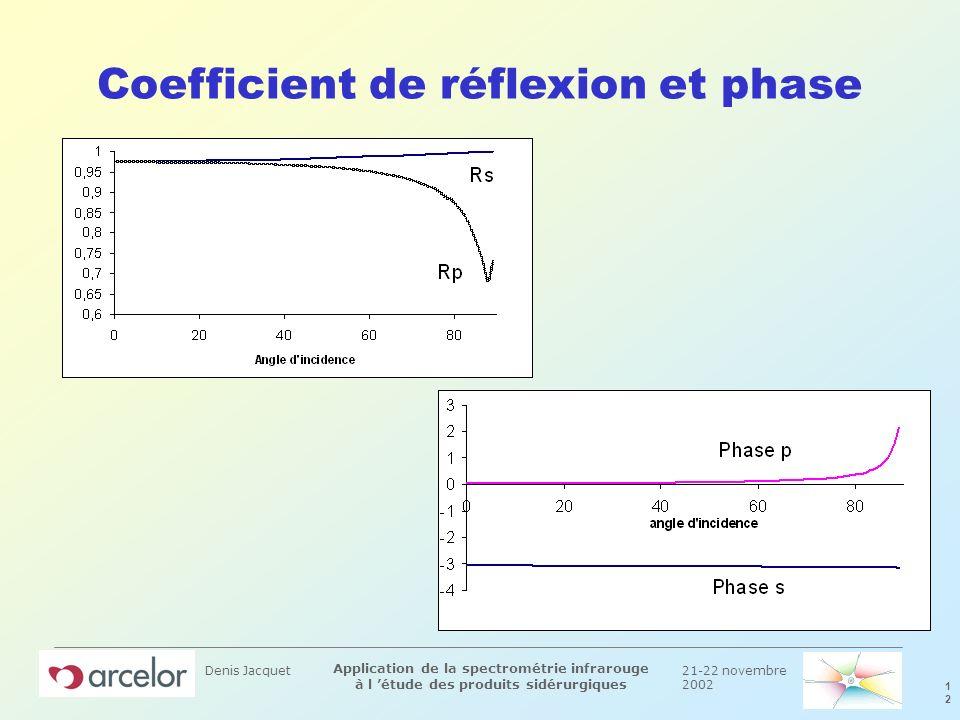 21-22 novembre 2002 1212 Application de la spectrométrie infrarouge à l étude des produits sidérurgiques Denis Jacquet Coefficient de réflexion et pha